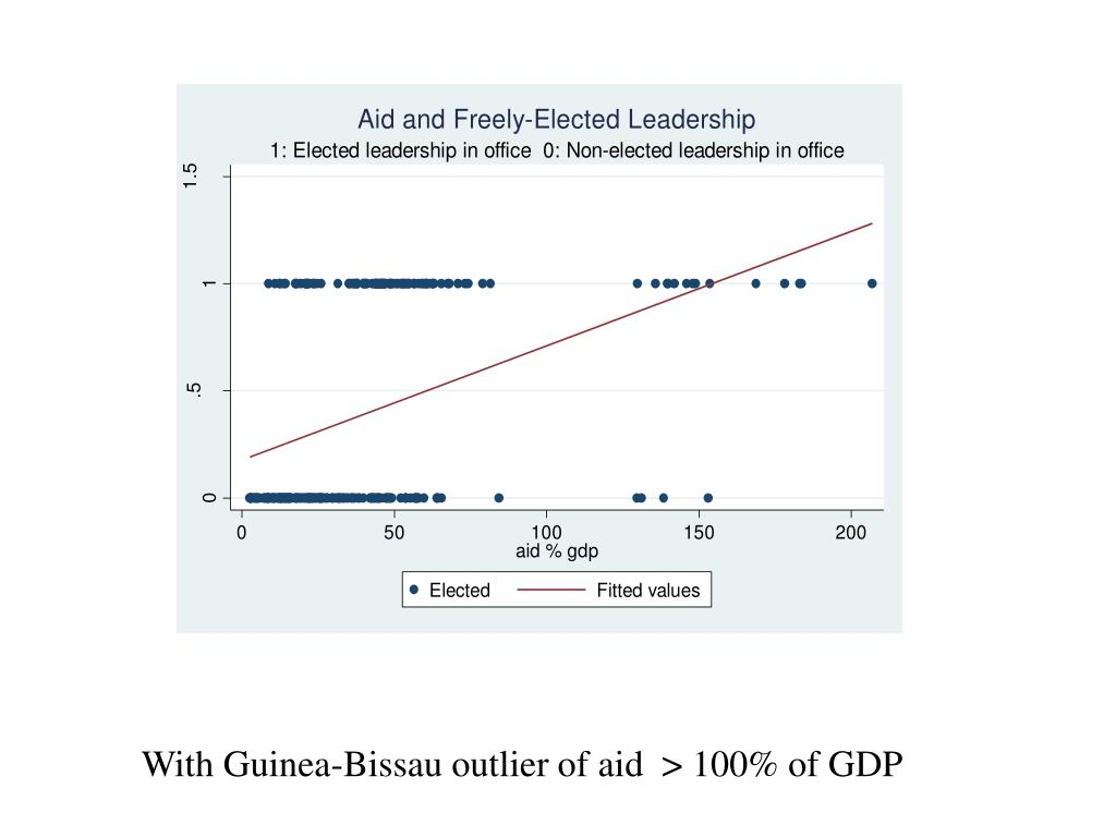 With Guinea-Bissau outlier of aid  > 100% of GDP