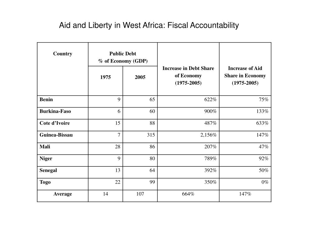 Aid and Liberty in West Africa: Fiscal Accountability