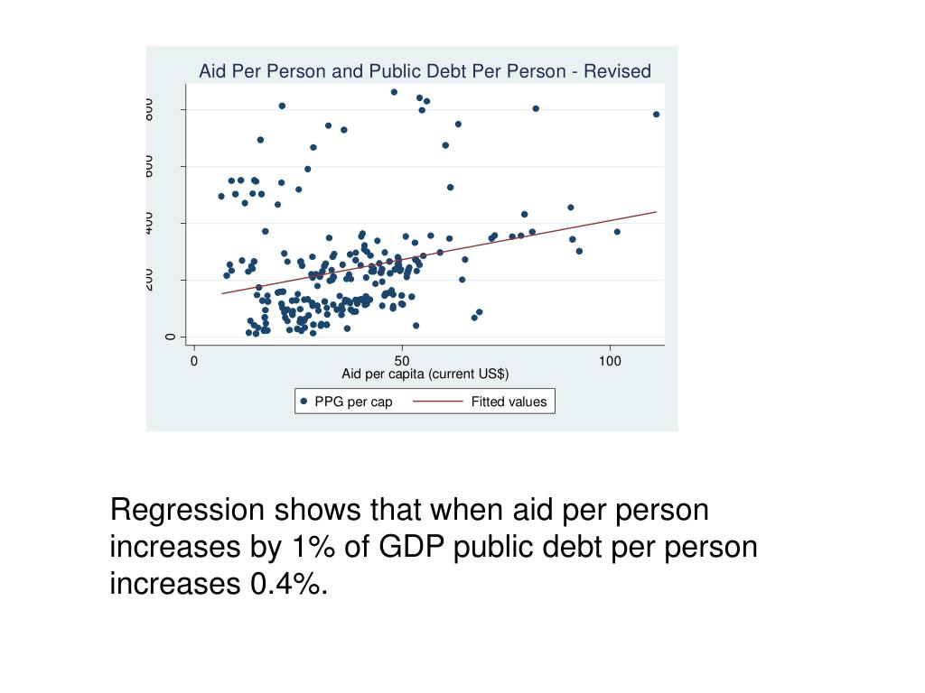 Regression shows that when aid per person