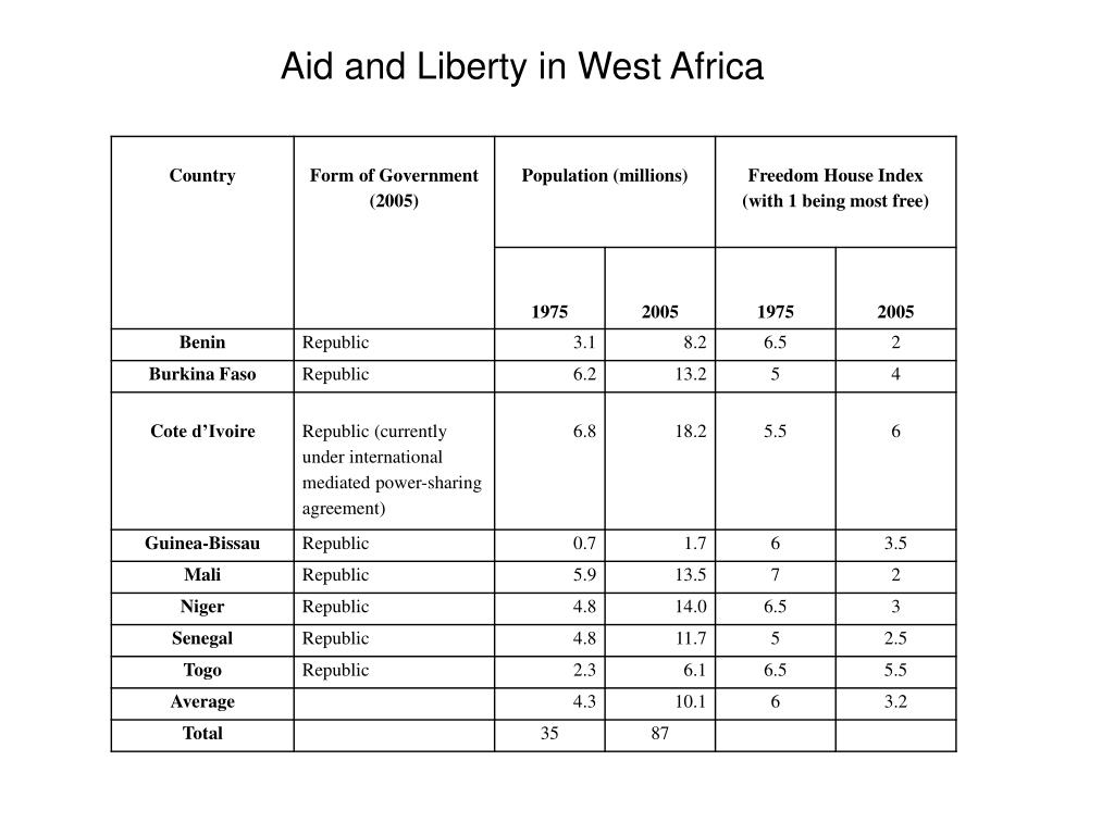 Aid and Liberty in West Africa