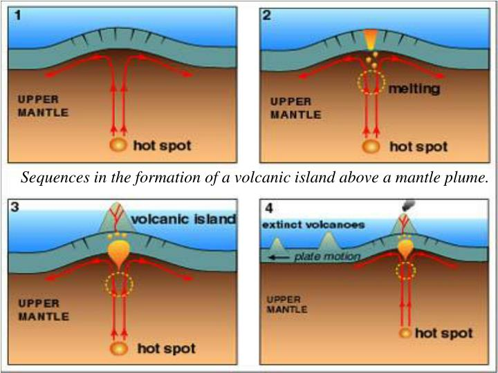 Sequences in the formation of a volcanic island above a mantle plume.