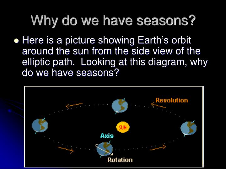 why do we have seasons Different seasons are experienced in different parts of the world, throughout the year this article explains the reason behind this phenomenon, in brief.