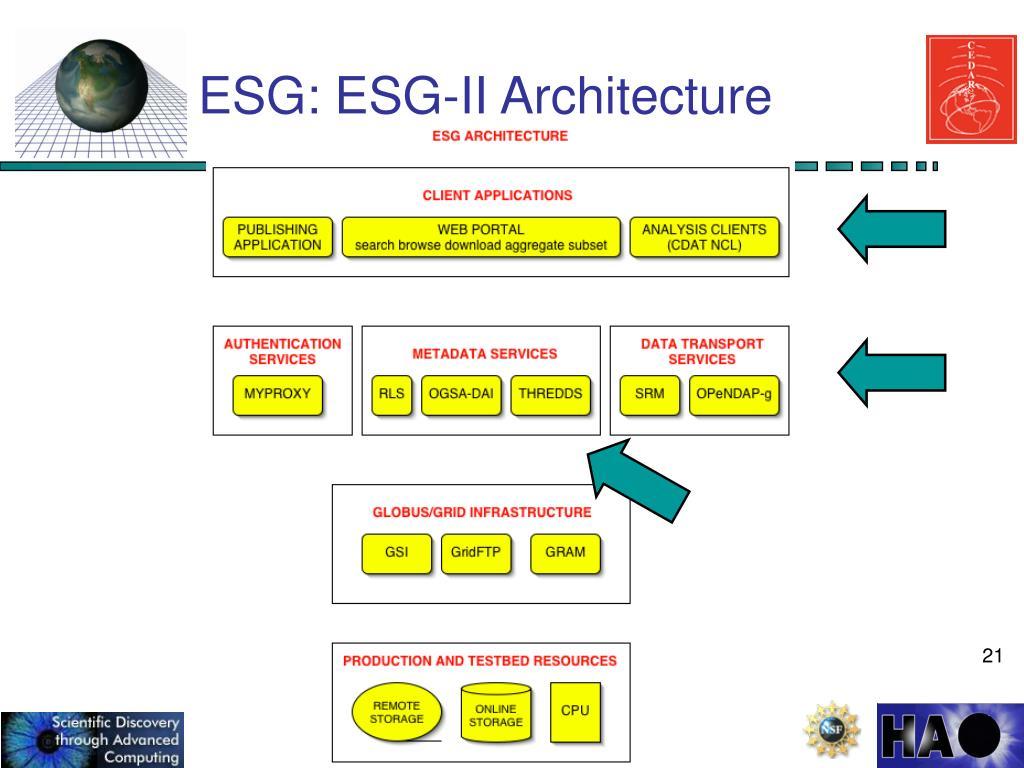 ESG: ESG-II Architecture