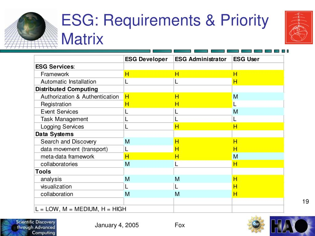 ESG: Requirements & Priority Matrix