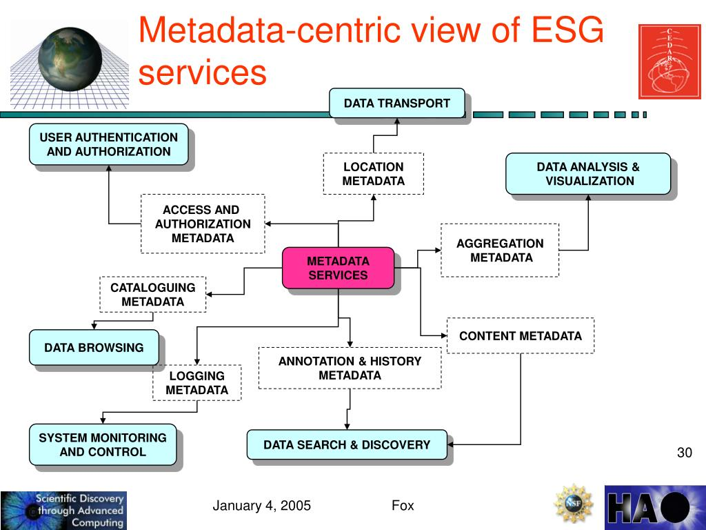 Metadata-centric view of ESG services