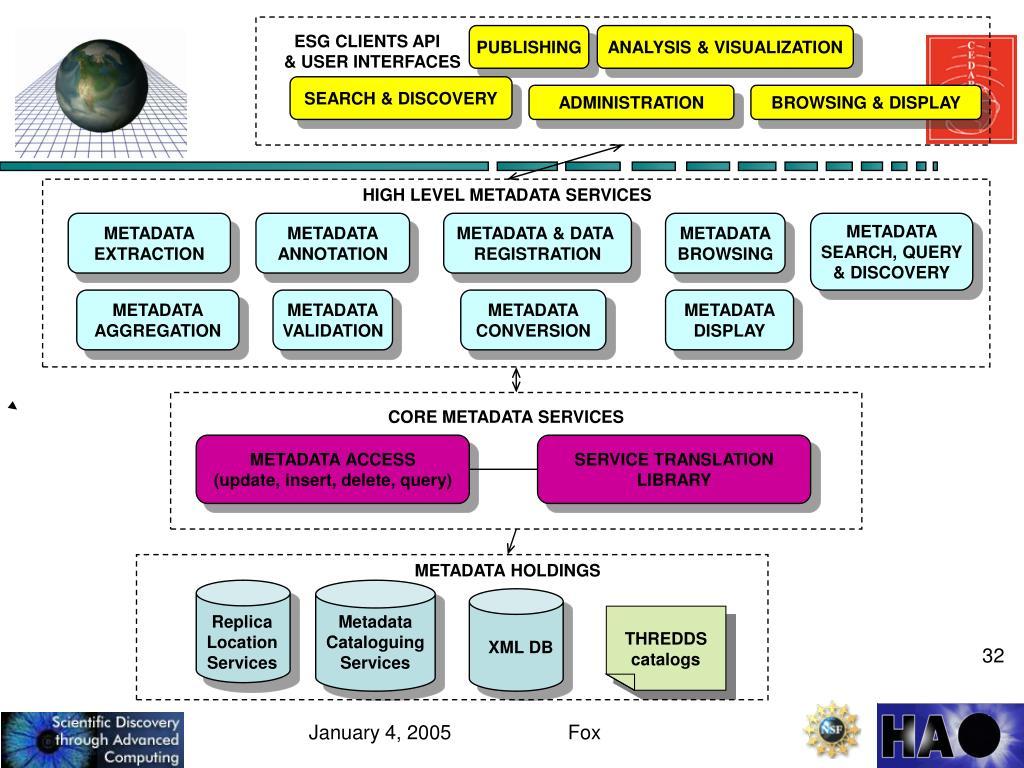 ESG CLIENTS API