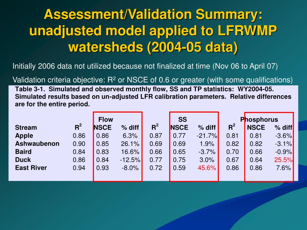 Assessment/Validation Summary: unadjusted model applied to LFRWMP watersheds (2004-05 data)