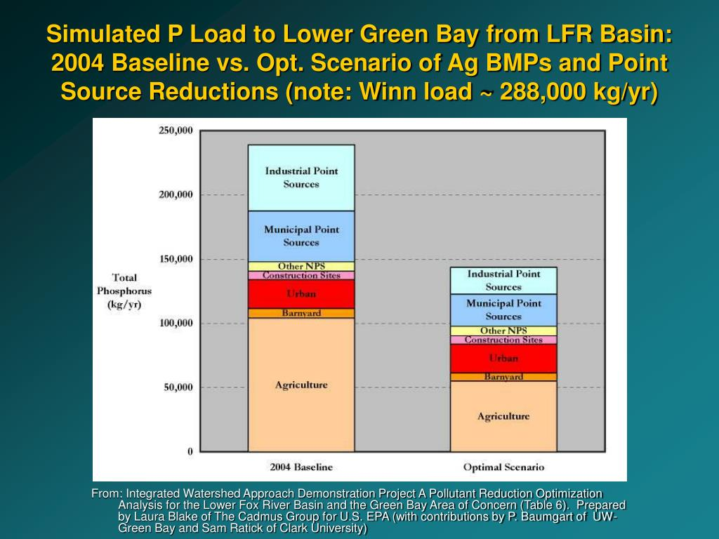 Simulated P Load to Lower Green Bay from LFR Basin: