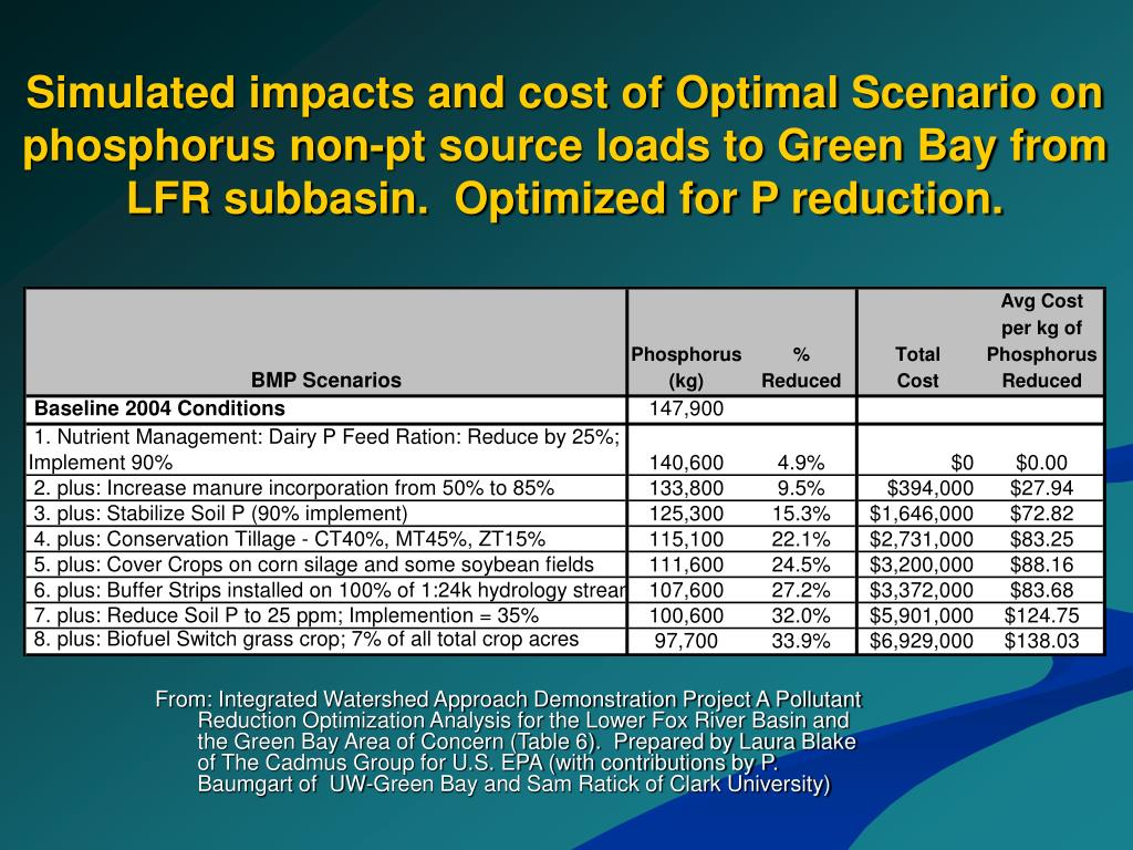 Simulated impacts and cost of Optimal Scenario on phosphorus non-pt source loads to Green Bay from LFR subbasin.  Optimized for P reduction.