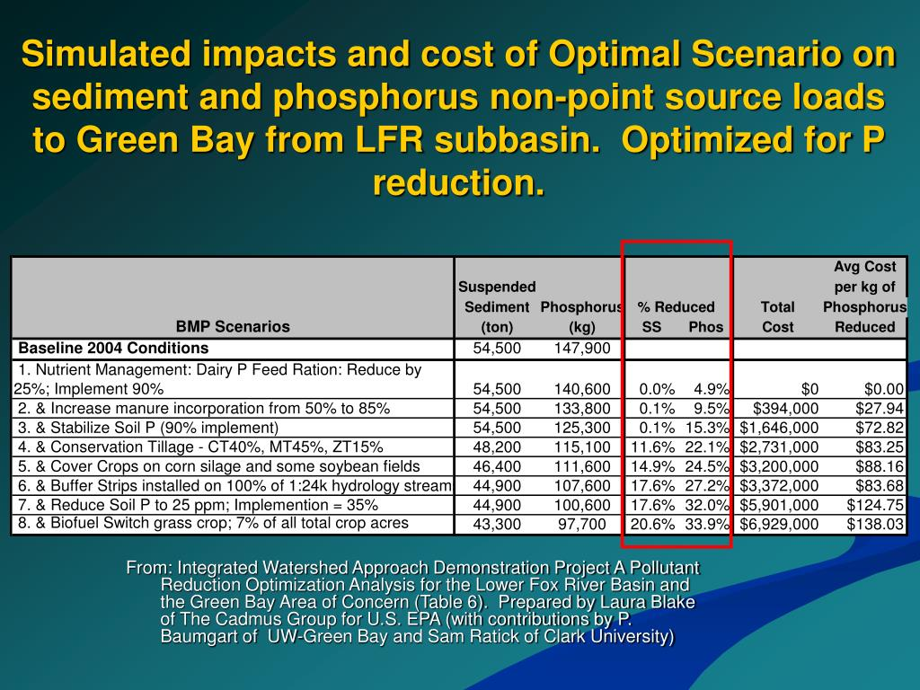 Simulated impacts and cost of Optimal Scenario on sediment and phosphorus non-point source loads to Green Bay from LFR subbasin.  Optimized for P reduction.