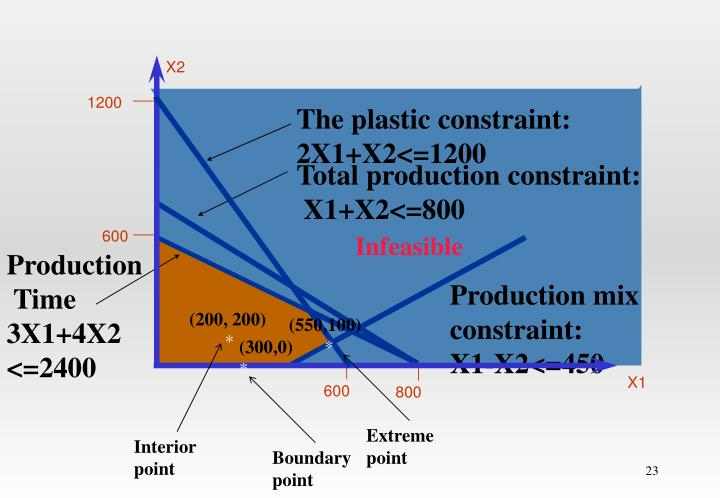 The plastic constraint: