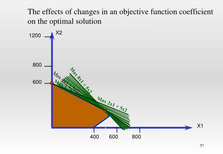 The effects of changes in an objective function coefficient
