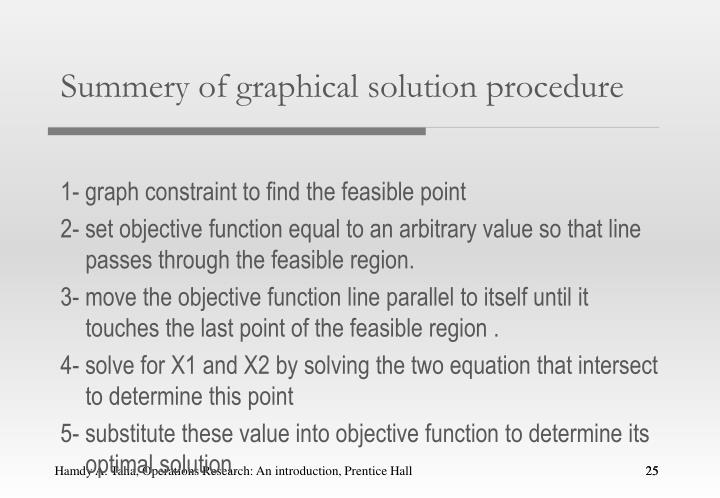 Summery of graphical solution procedure