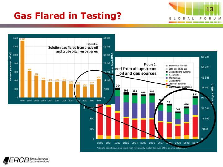 Gas Flared in Testing?