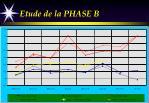 etude de la phase b