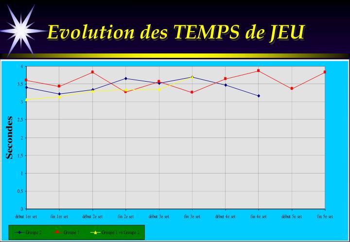 Evolution des TEMPS de JEU