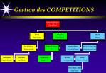 gestion des competitions