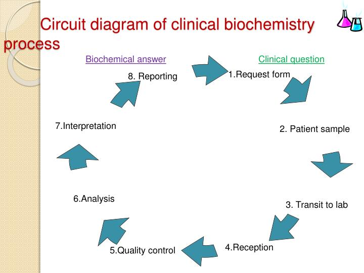PPT     CLINICAL       BIOCHEMISTRY    LABORATORY   DO   S AND DONT   S