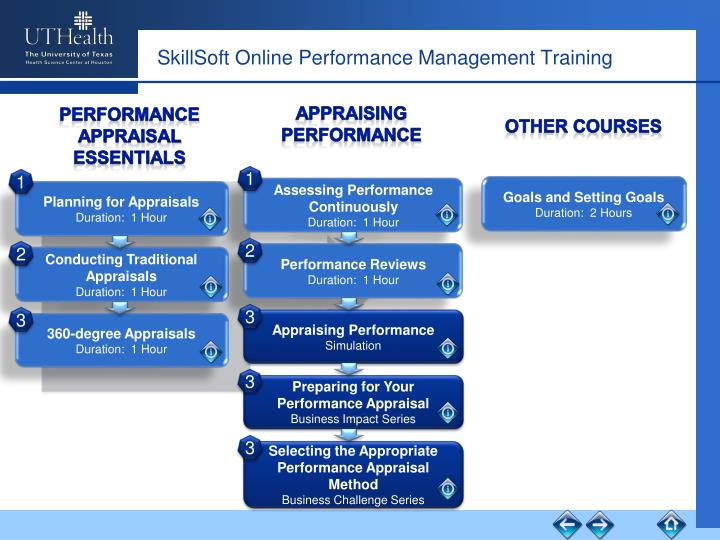 SkillSoft Online Performance Management Training