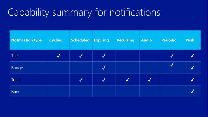 Capability summary for notifications