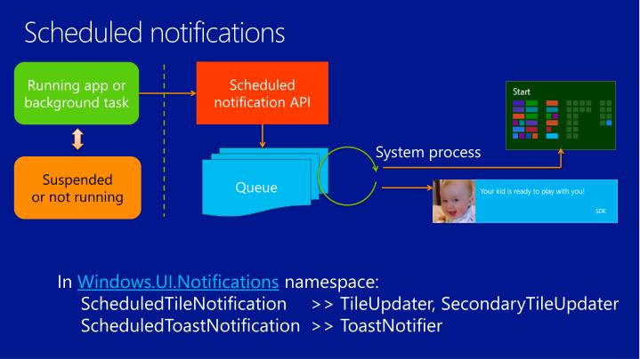 Scheduled notifications
