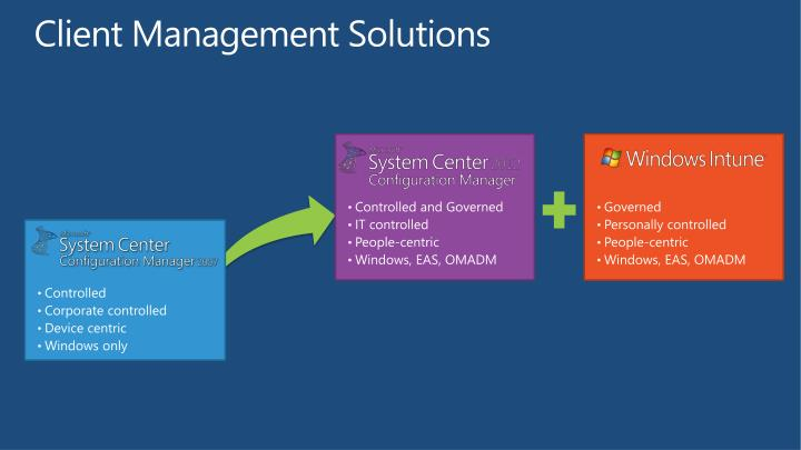 Client Management Solutions
