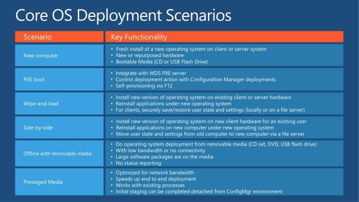 Core OS Deployment Scenarios