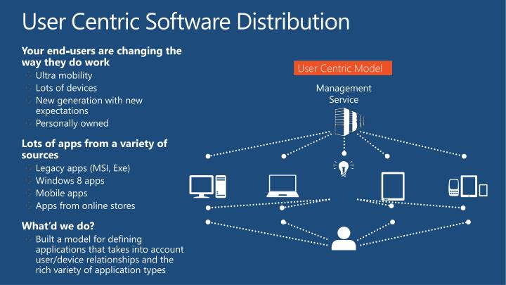 User Centric Software Distribution