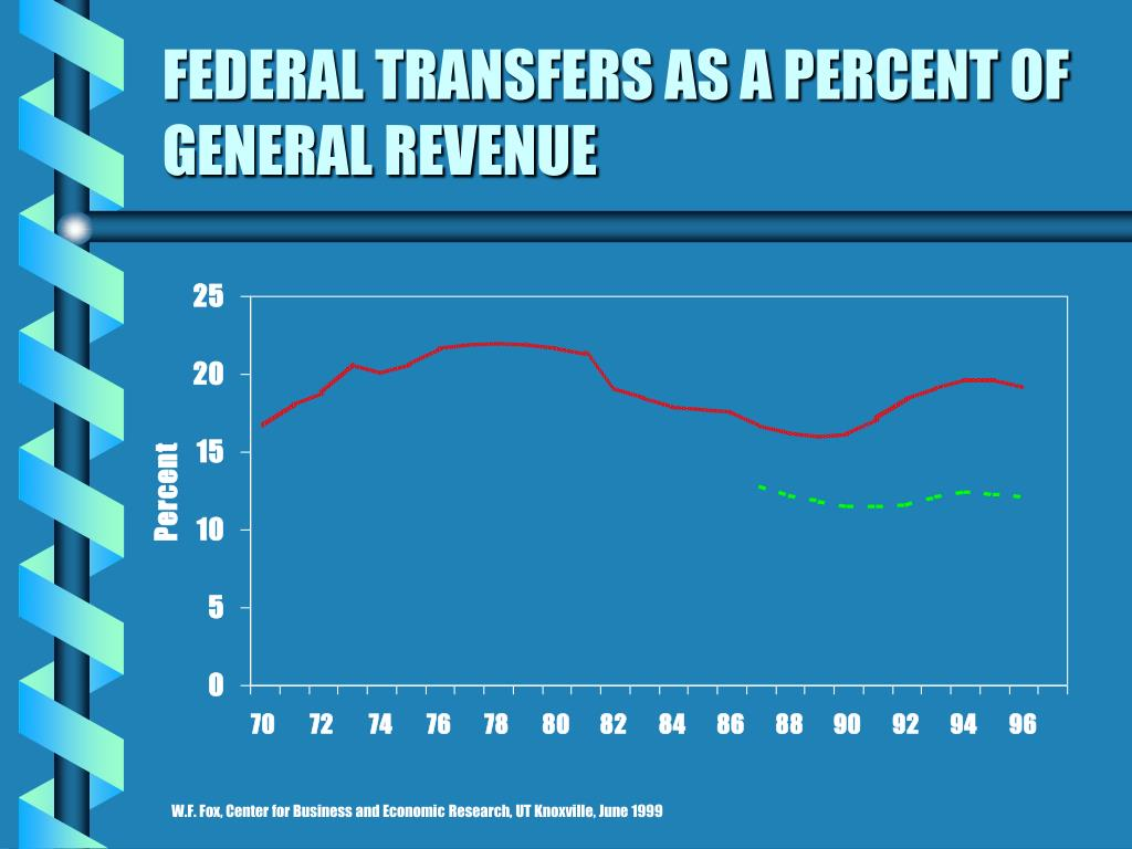 FEDERAL TRANSFERS AS A PERCENT OF GENERAL REVENUE