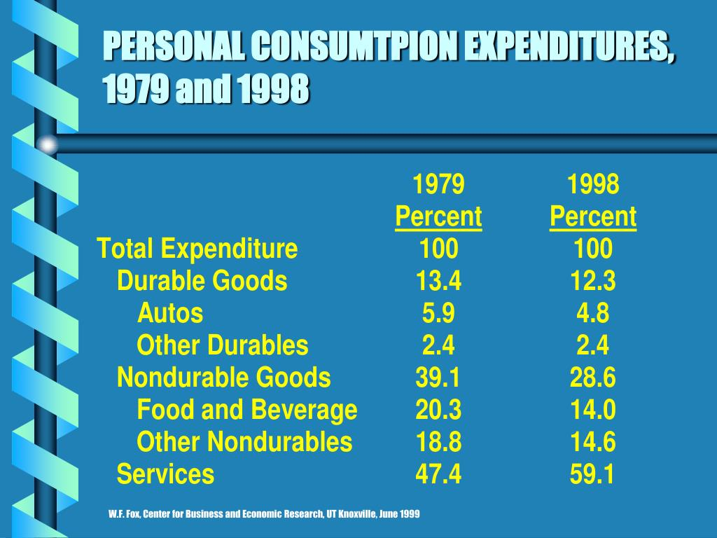PERSONAL CONSUMTPION EXPENDITURES, 1979 and 1998