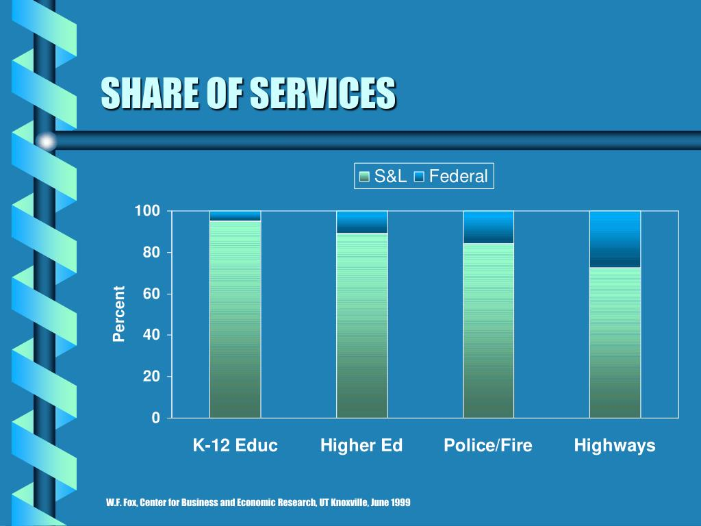 SHARE OF SERVICES