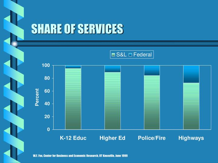 Share of services l.jpg