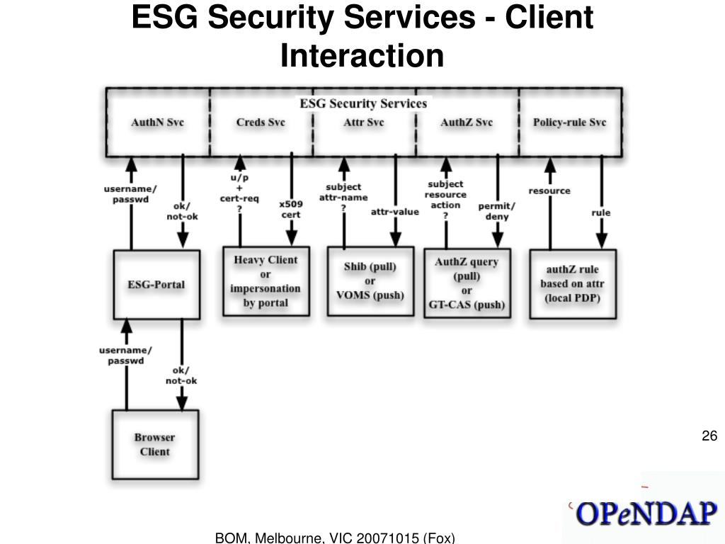 ESG Security Services - Client Interaction