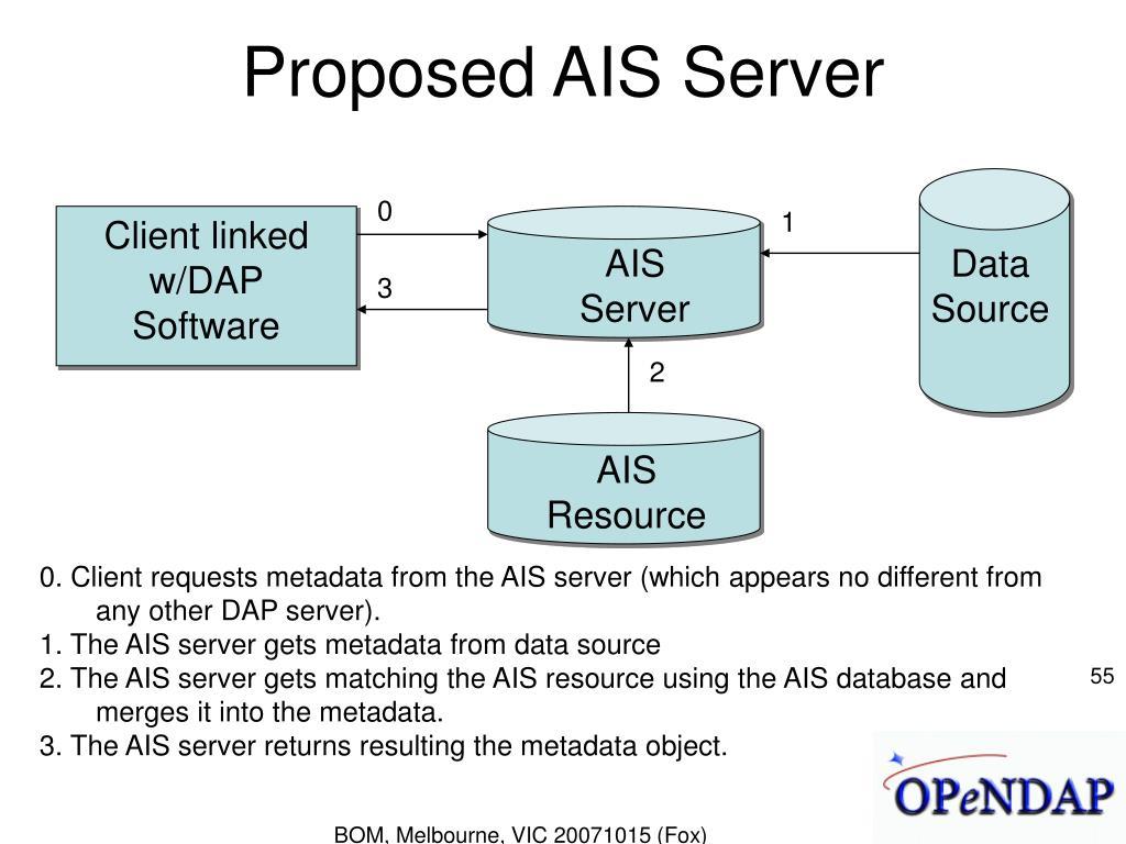 Proposed AIS Server