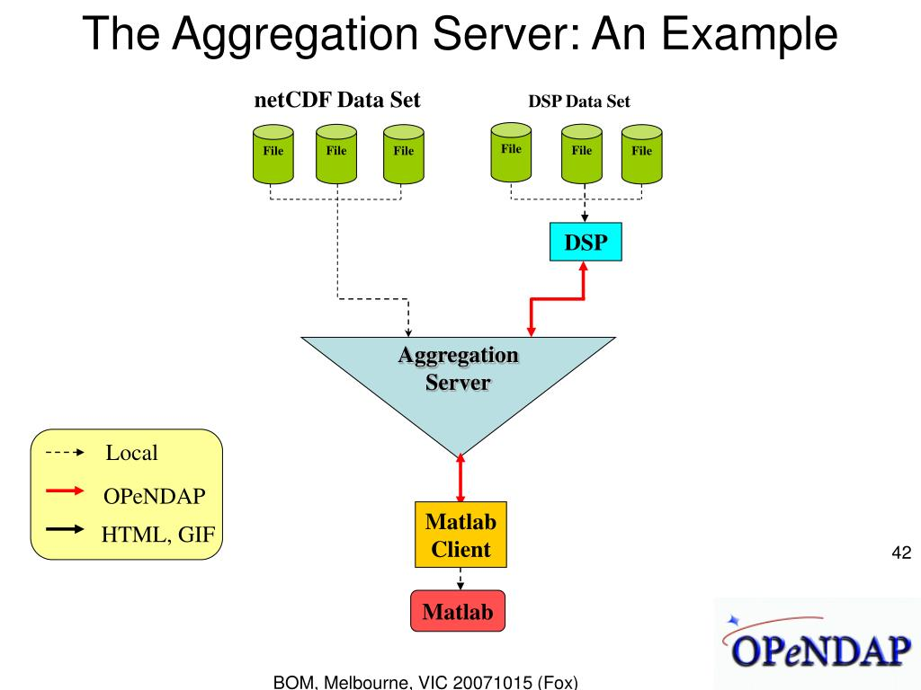 The Aggregation Server: An Example