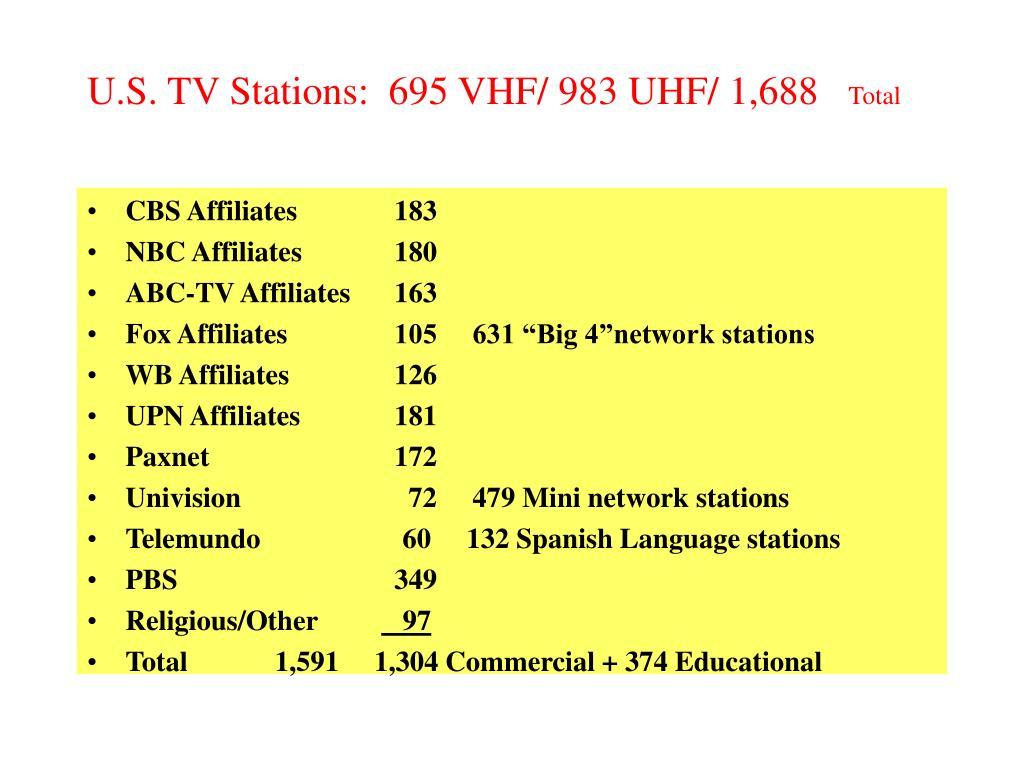 U.S. TV Stations:  695 VHF/ 983 UHF/ 1,688