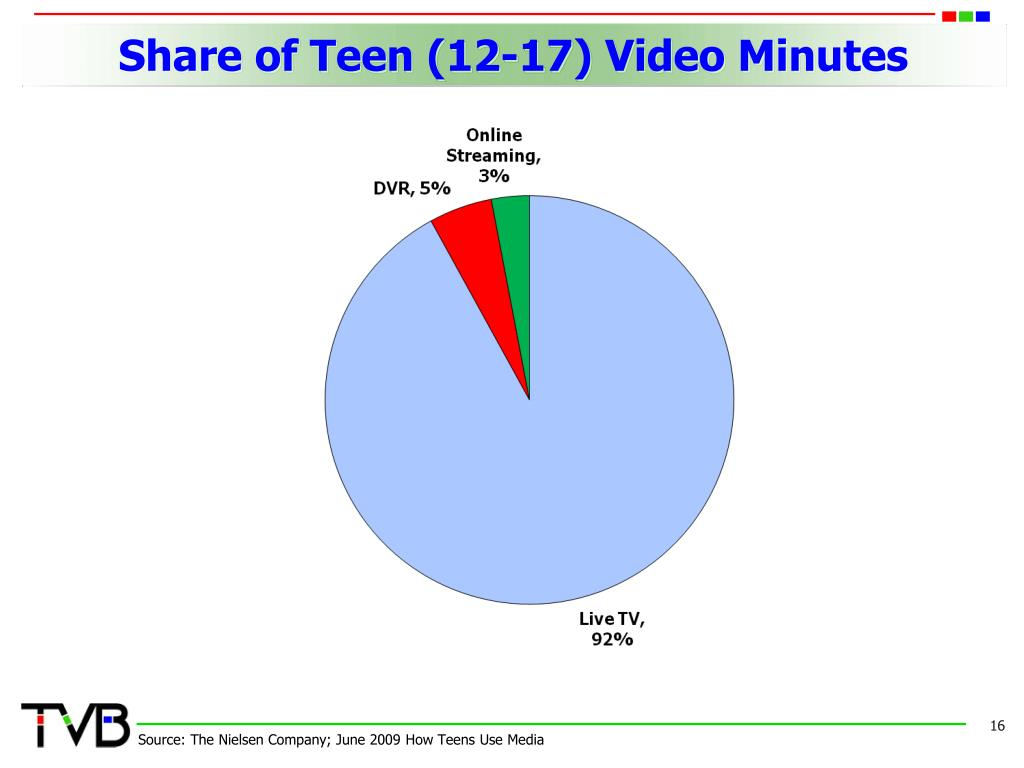 Share of Teen (12-17) Video Minutes