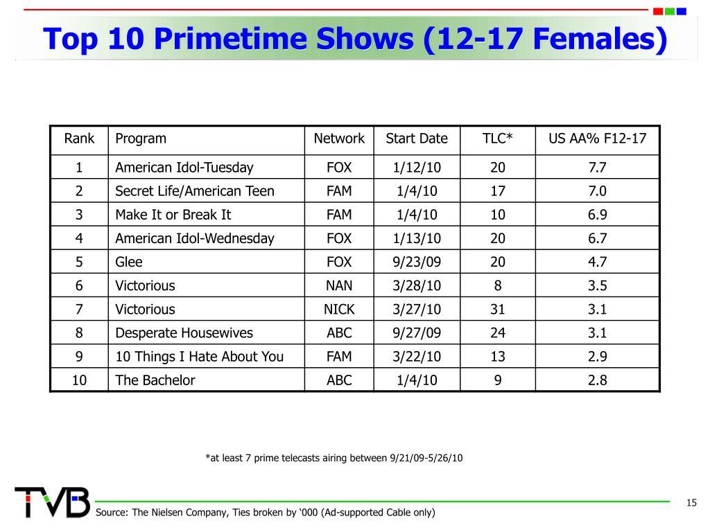 Top 10 Primetime Shows (12-17 Females)