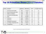 top 10 primetime shows 12 17 females