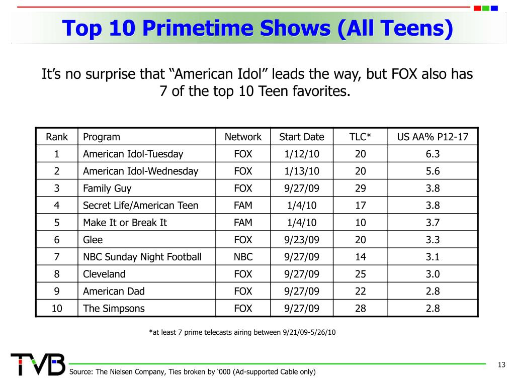 Top 10 Primetime Shows (All Teens)