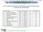 top 10 primetime shows all teens