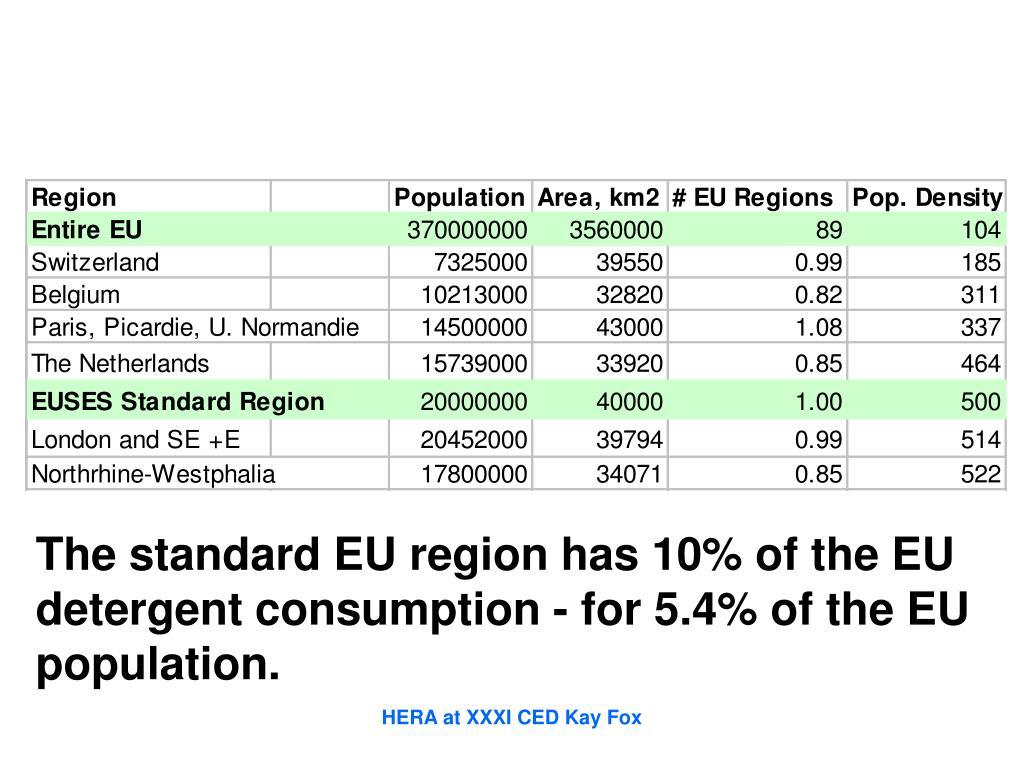 The standard EU region has 10% of the EU
