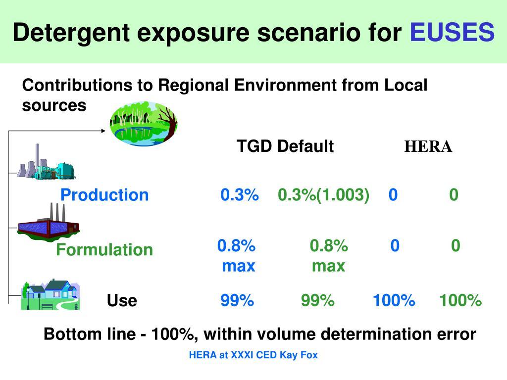 Detergent exposure scenario for