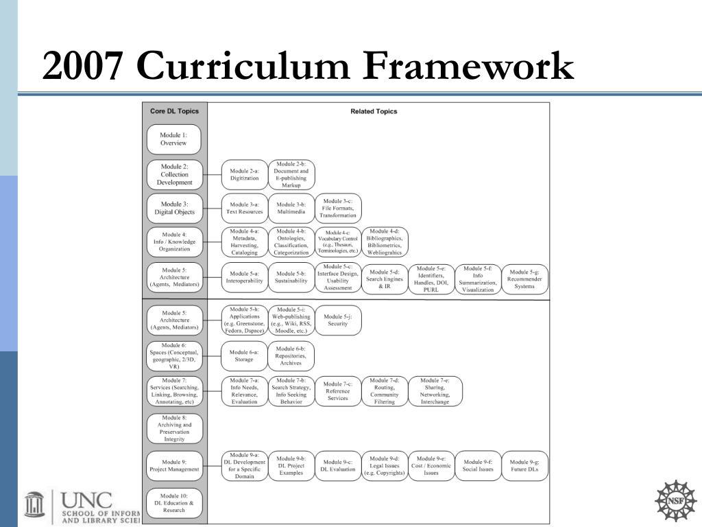 2007 Curriculum Framework