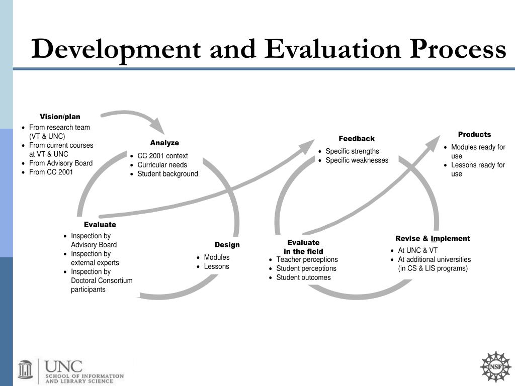 Development and Evaluation Process