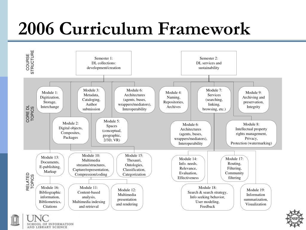 2006 Curriculum Framework