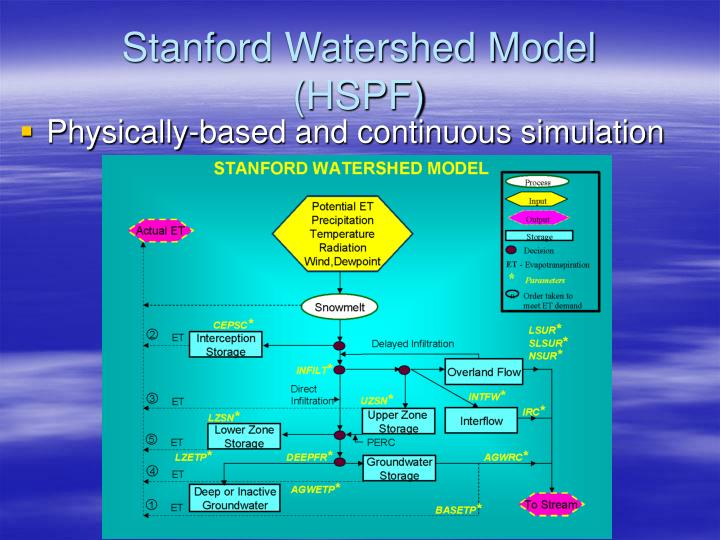 Stanford Watershed Model