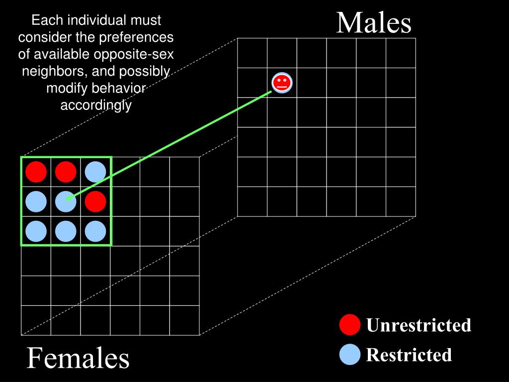 Males