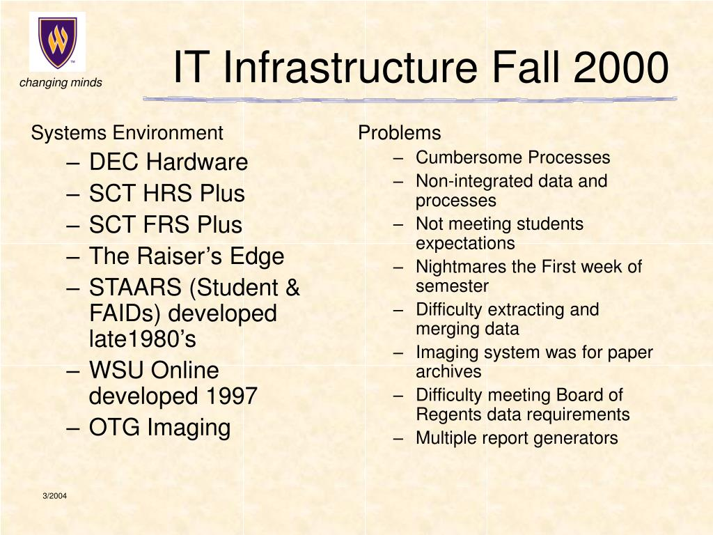IT Infrastructure Fall 2000