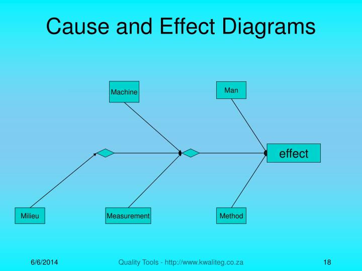 cause effect relationship diagram tool